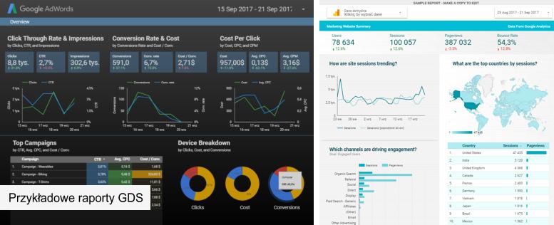 Raporty Google Data Studio