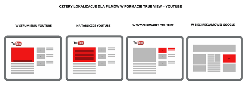 Reklama AdWords w YouTube