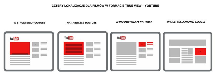 Reklama AdWords w YouTube