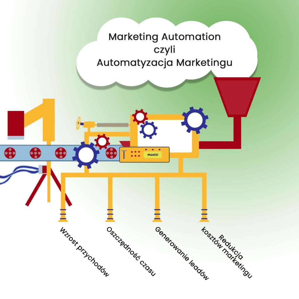 Marketing Automation | Google, Facebook, SEO, e-commerce, strony www | emedia sp. z o. o.