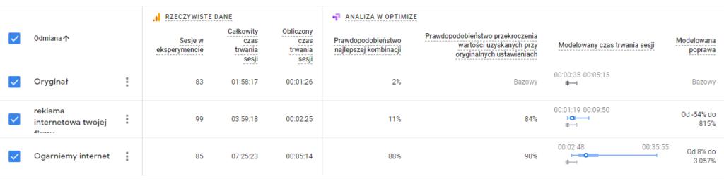 Wyniki testu z Google Optimize w tabeli