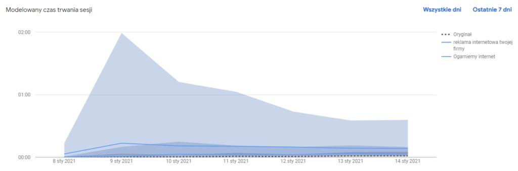 Wykres wyników testu z Google Optimize