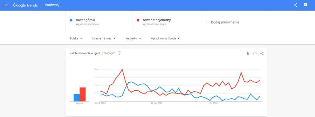 Wyszukiwanie wGoogle Trends