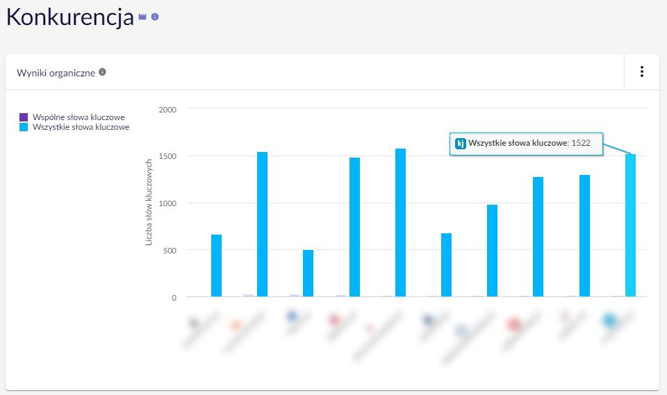 Monitoring Konkurencji Senuto