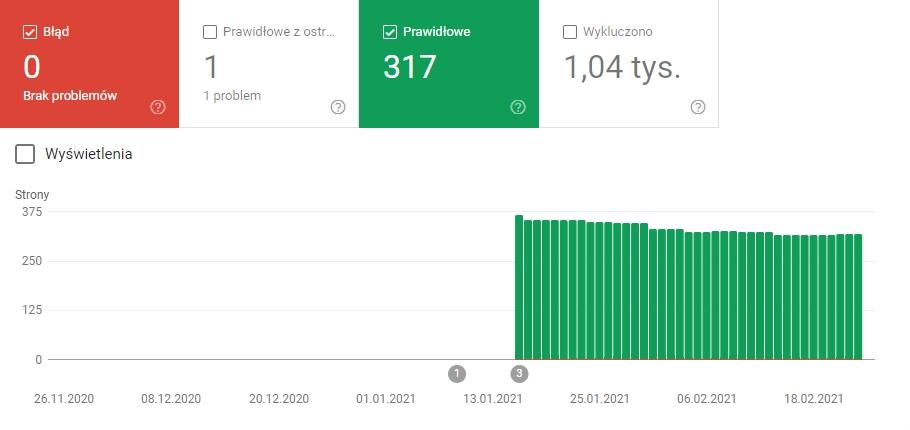 Stan Domeny Google Search Console